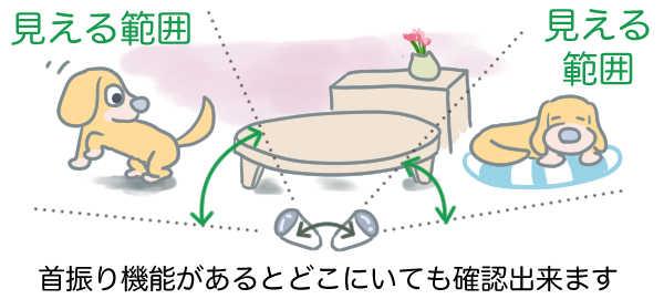 首振り機能説明図